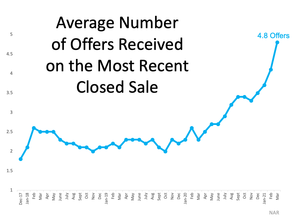 Number of Offers