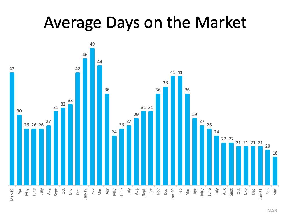 Avg days on market